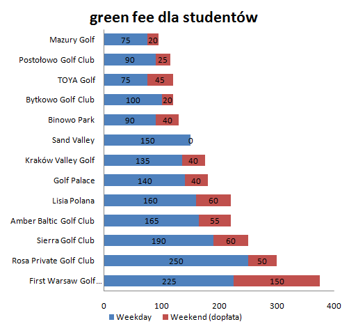 Student Green Fee